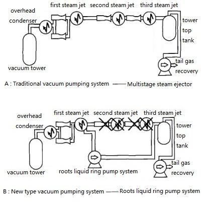 Roots liquid ring vacuum system.png