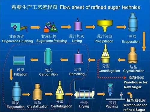 制糖流程图.jpg