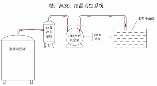 水环真空系统.jpg