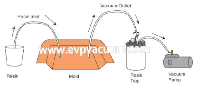 vacuum perfusion is carried.jpg