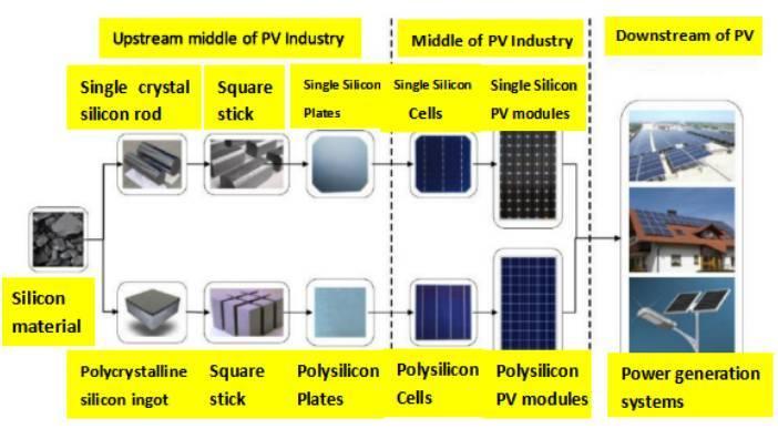 光伏产业涉及到的生产过程
