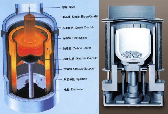 真空泵对单晶炉